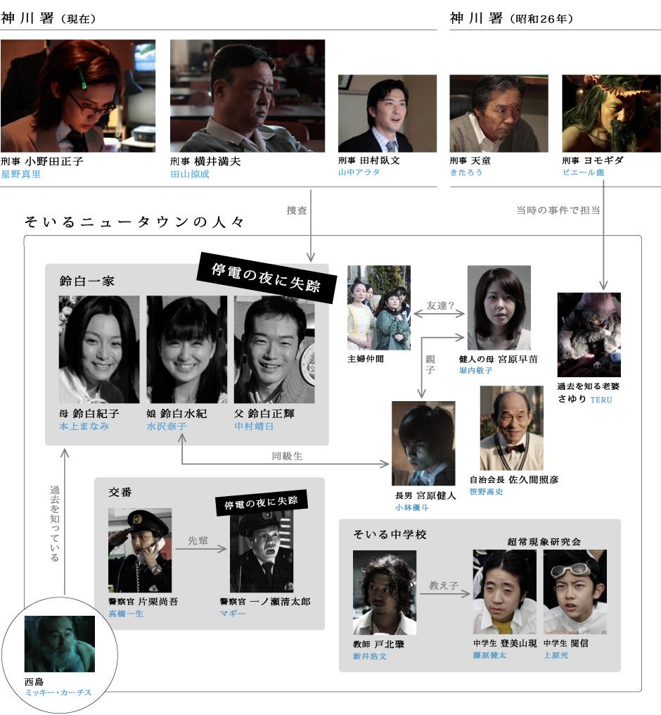 http://cdn.wowow.co.jp/drama/soil/chart/images/chart03.jpg